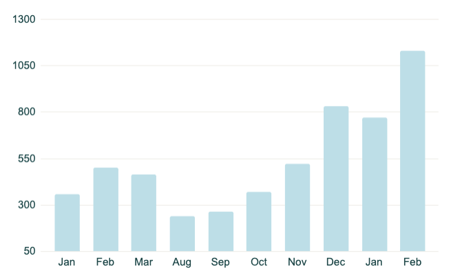 Pluto user month on month growth. Excluding Apr - Jul due to COVID.